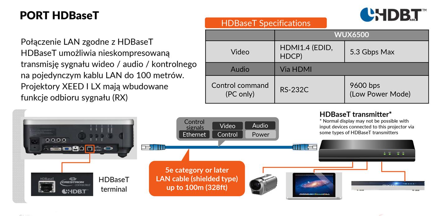 CyfroweAV technologie AV w projektorach Canon